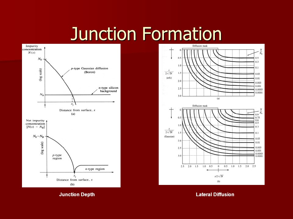 Junction Formation Junction Depth Lateral Diffusion