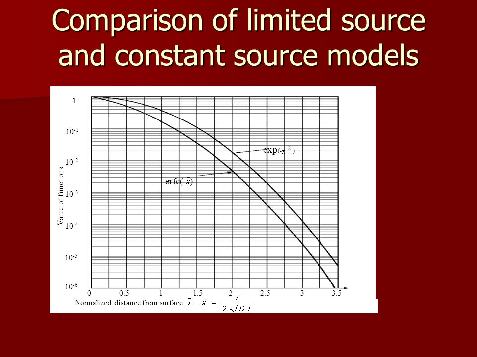 Comparison of limited source and constant source models