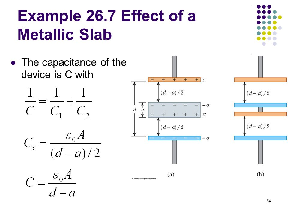 Example 26.7 Effect of a Metallic Slab
