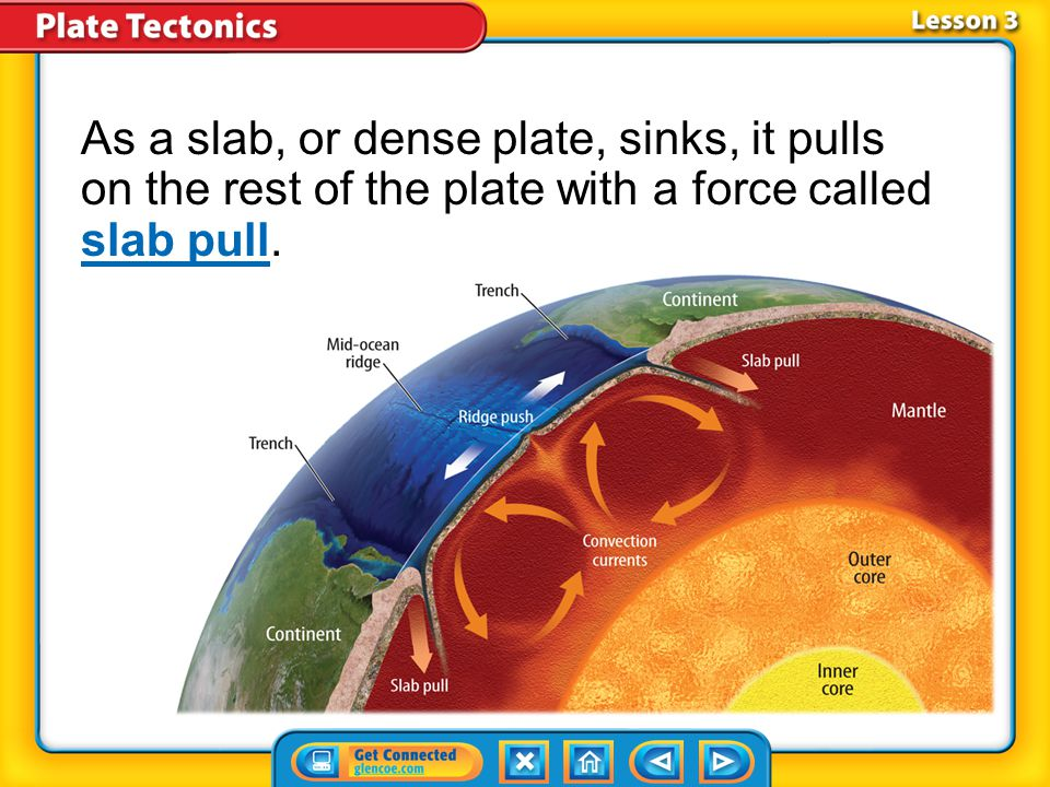 As a slab, or dense plate, sinks, it pulls on the rest of the plate with a force called slab pull.