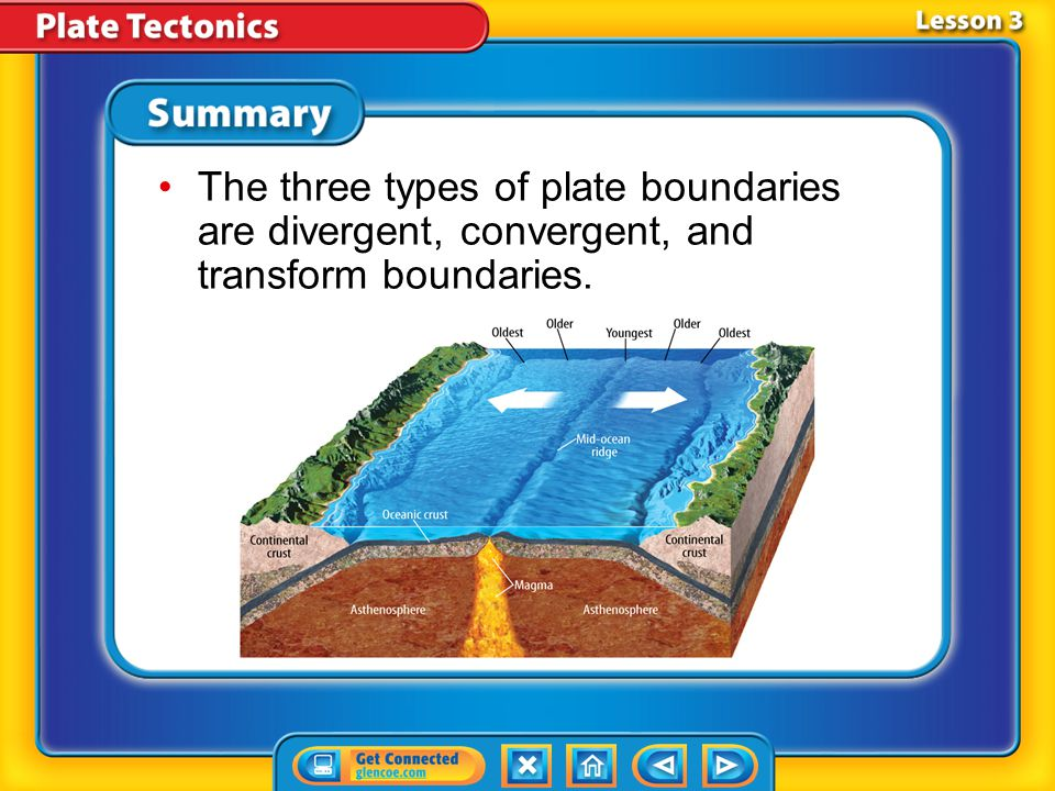 The three types of plate boundaries are divergent, convergent, and transform boundaries.