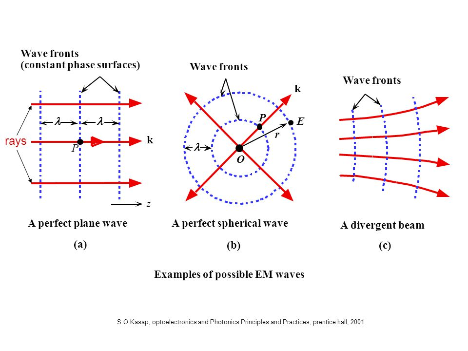 rays k Wave fronts r E (constant phase surfaces) z l P O