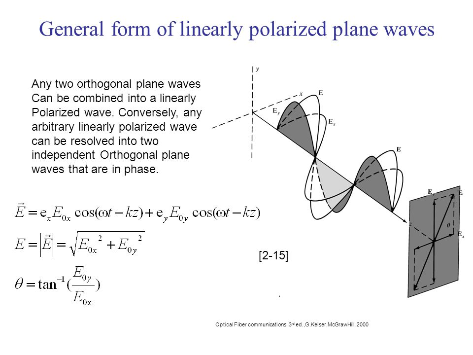 General form of linearly polarized plane waves