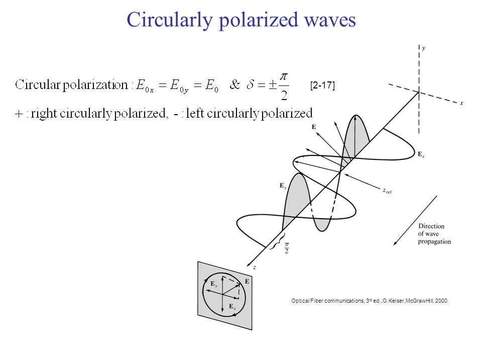 Circularly polarized waves