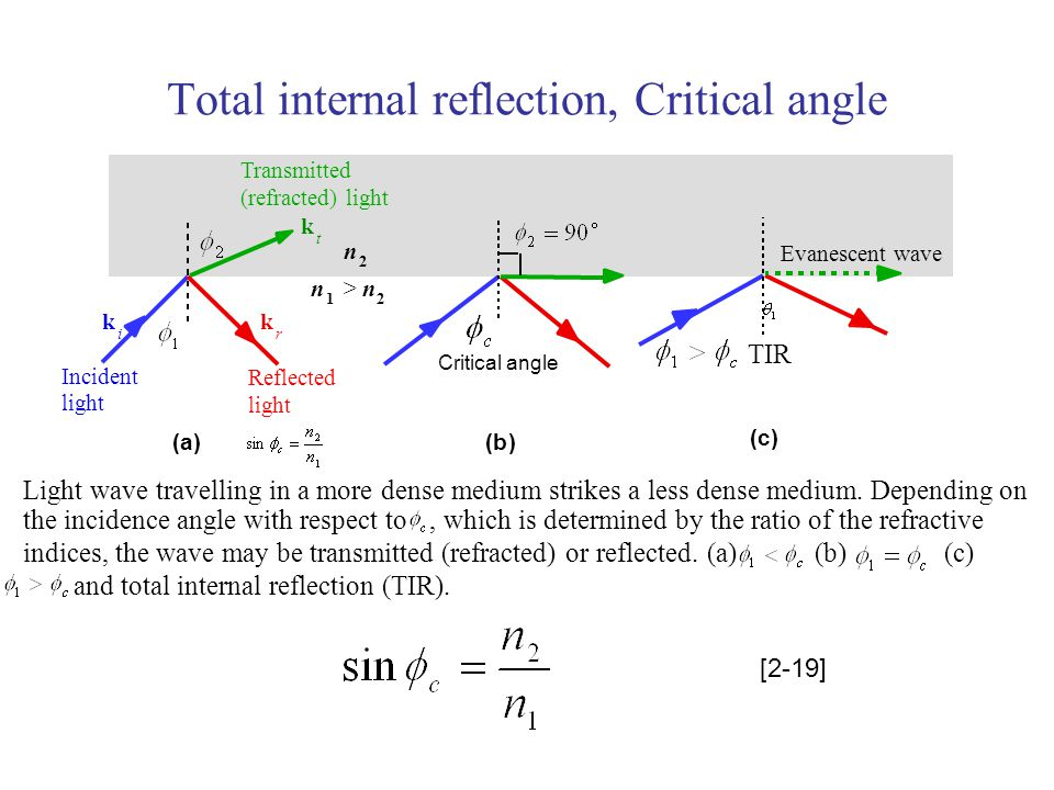 Total internal reflection, Critical angle