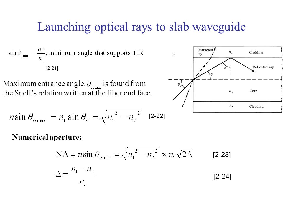 Launching optical rays to slab waveguide