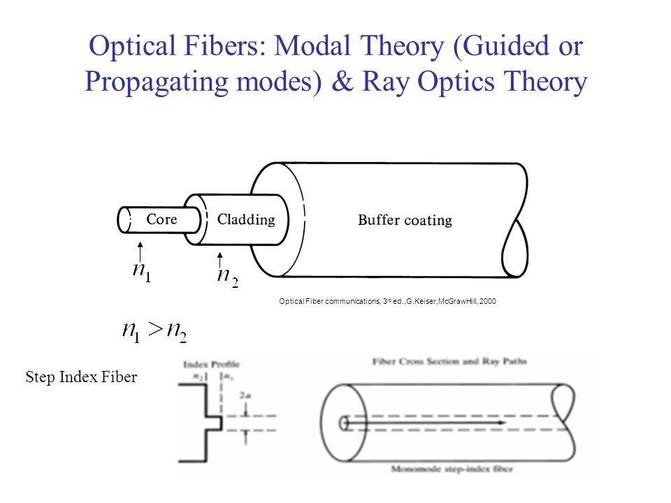 Optical Fibers: Modal Theory (Guided or Propagating modes) & Ray Optics Theory