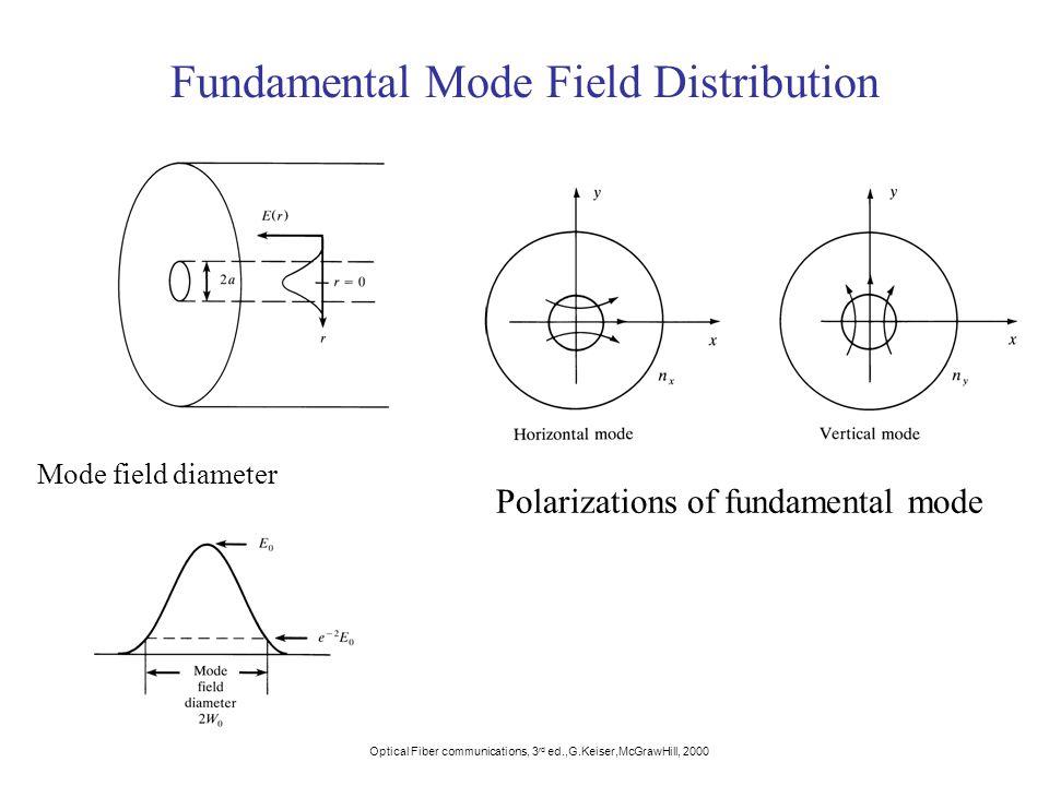 Fundamental Mode Field Distribution