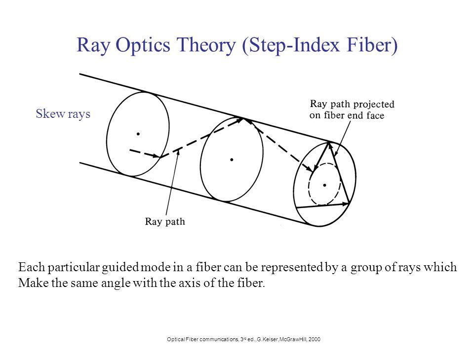 Ray Optics Theory (Step-Index Fiber)