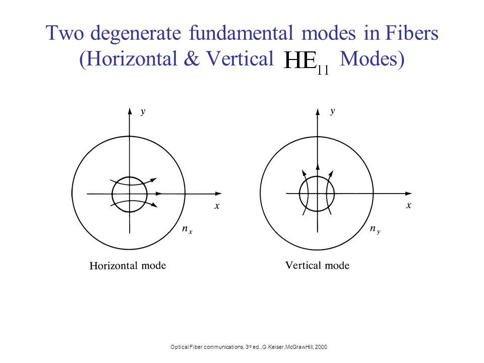 Two degenerate fundamental modes in Fibers (Horizontal & Vertical Modes)