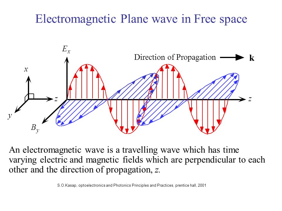 Electromagnetic Plane wave in Free space