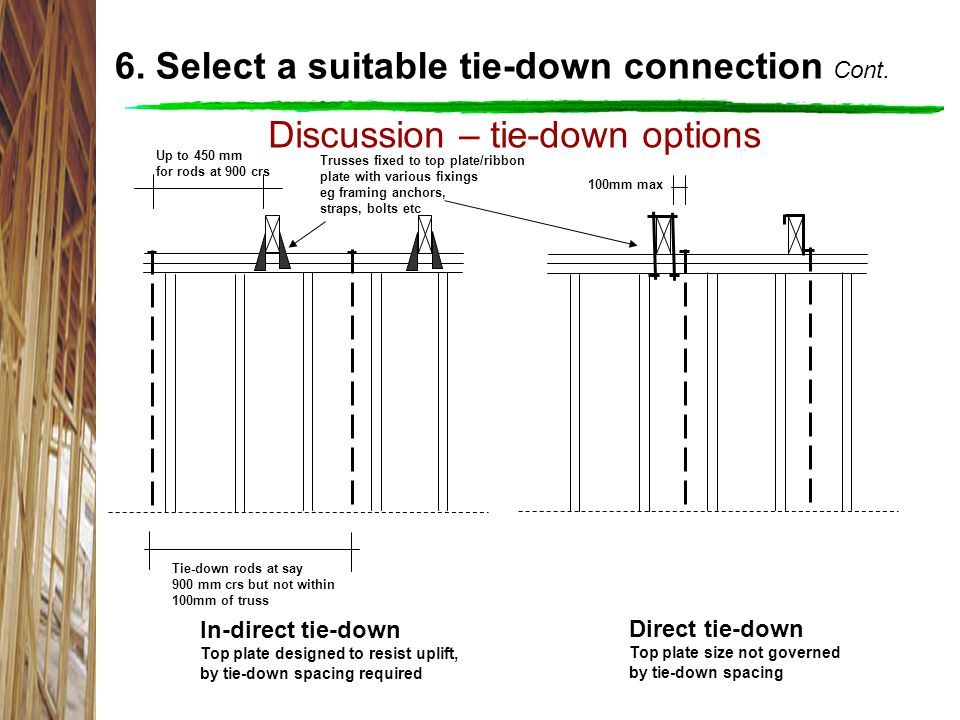 Discussion – tie-down options