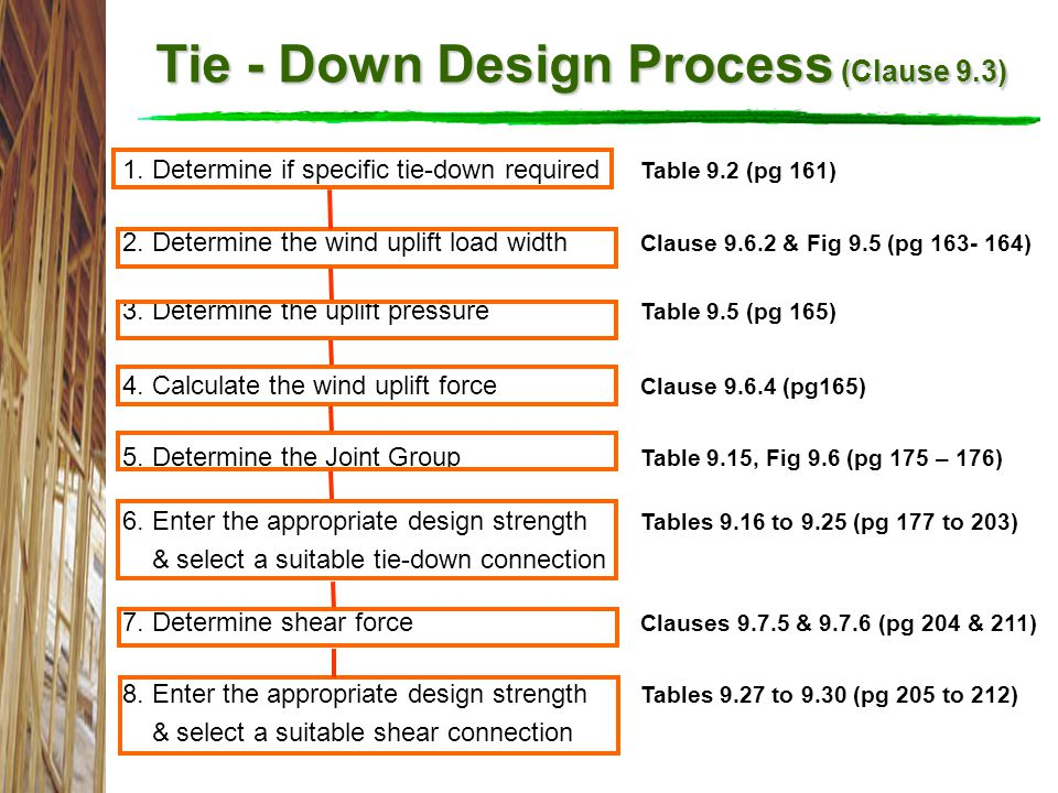 Tie - Down Design Process (Clause 9.3)