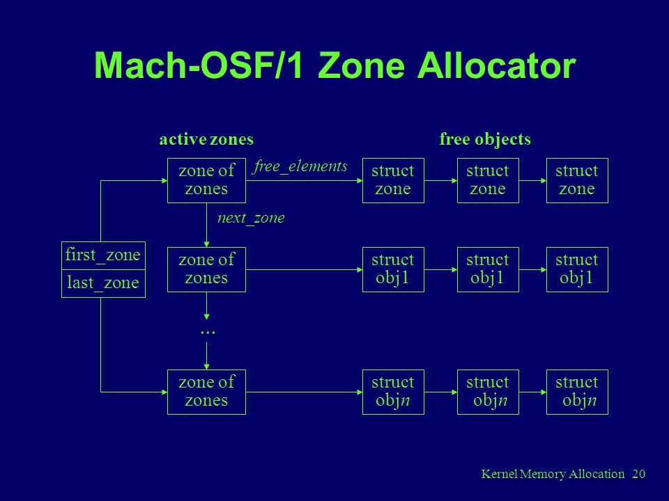 Mach-OSF/1 Zone Allocator