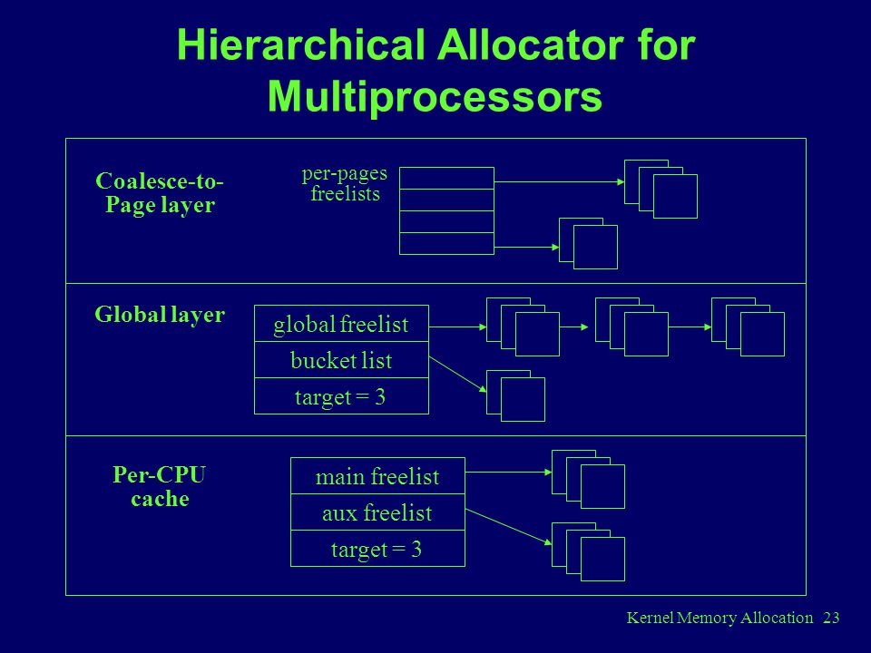 Hierarchical Allocator for Multiprocessors