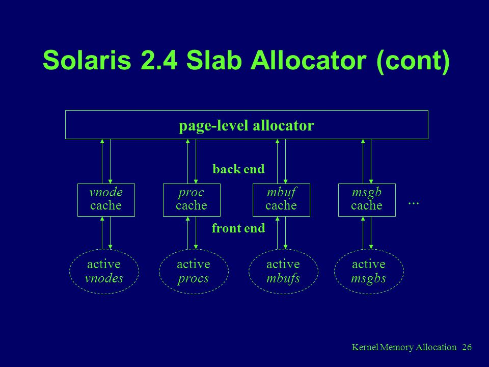 Solaris 2.4 Slab Allocator (cont)