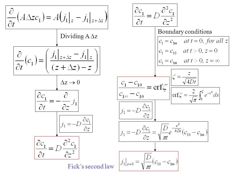 Boundary conditions Dividing A z z  0 Fick's second law