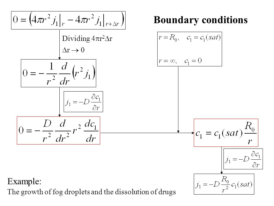 Boundary conditions Example: Dividing 4r2r r  0
