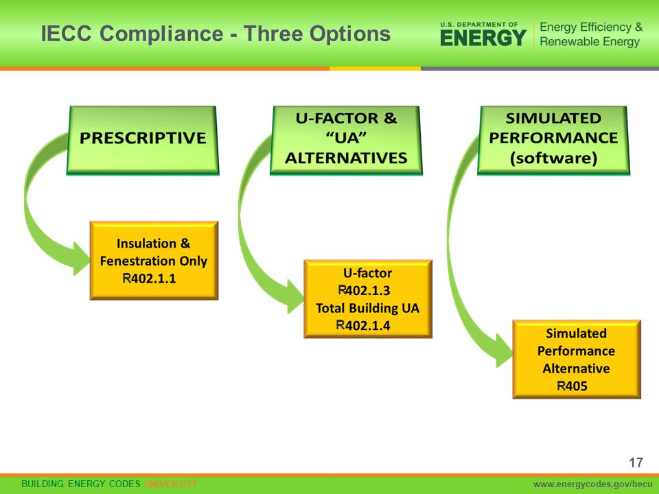 IECC Compliance - Three Options