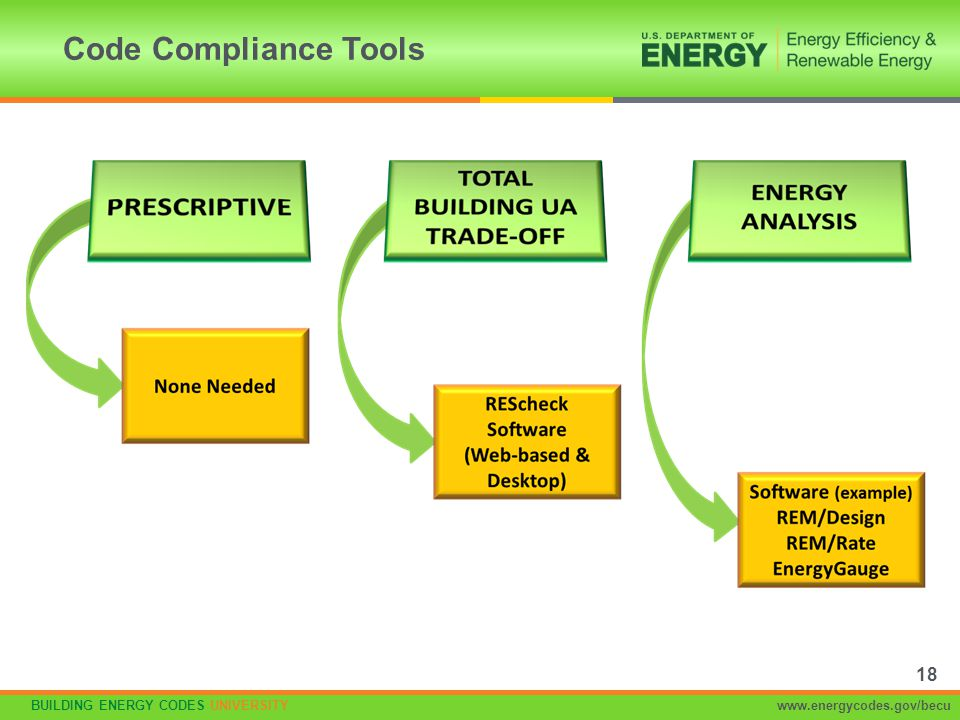 Code Compliance Tools No software is needed to demonstrate compliance with the prescriptive approach.