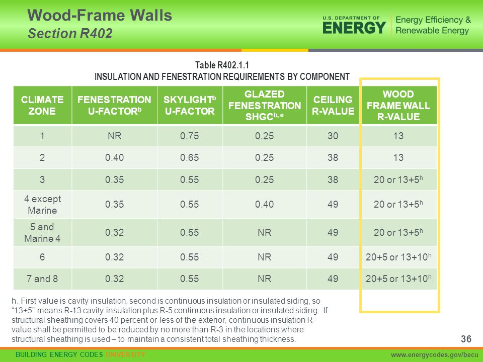 Wood-Frame Walls Section R402
