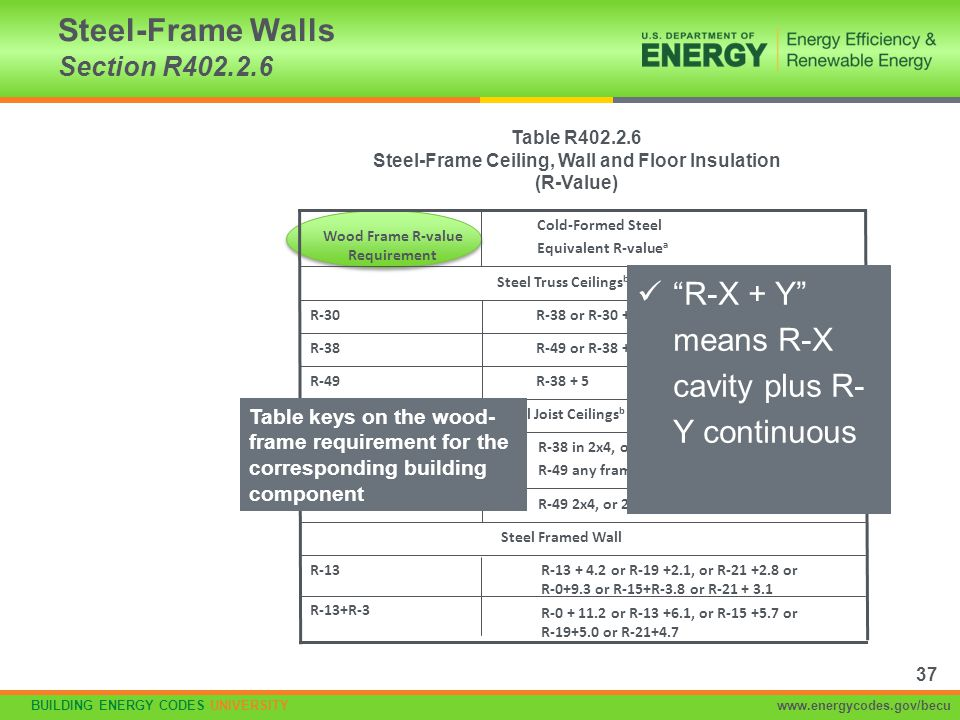 Steel-Frame Walls Section R402.2.6
