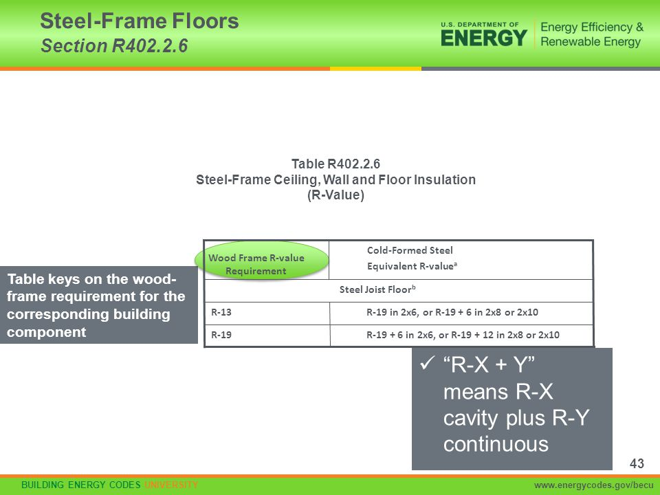 Steel-Frame Floors Section R402.2.6