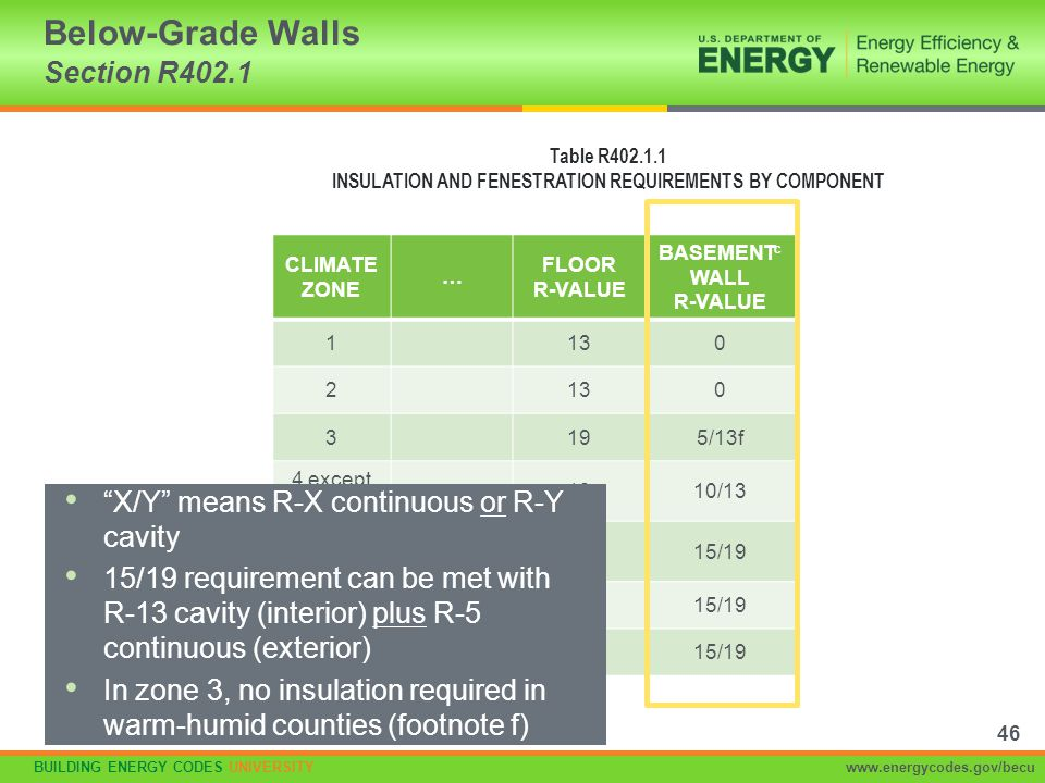 Below-Grade Walls Section R402.1