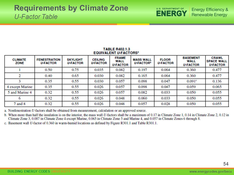 Requirements by Climate Zone U-Factor Table