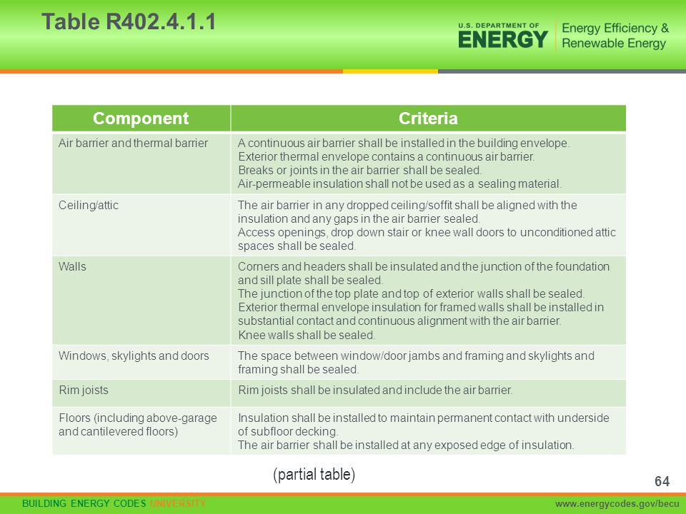 Table R402.4.1.1 Component Criteria (partial table)