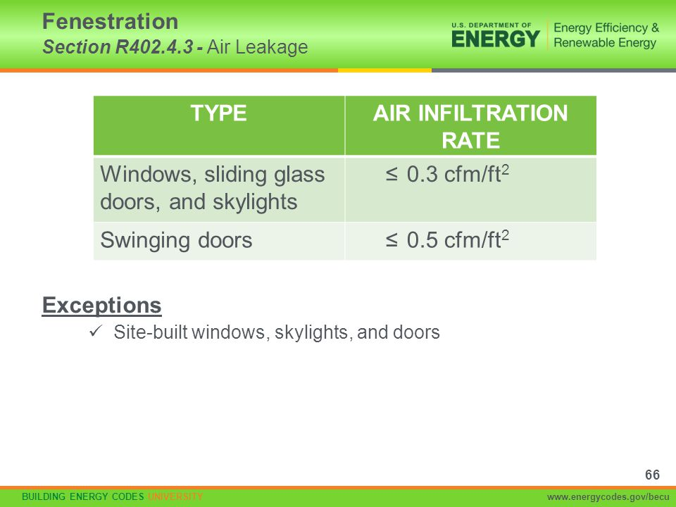Fenestration Section R402.4.3 - Air Leakage