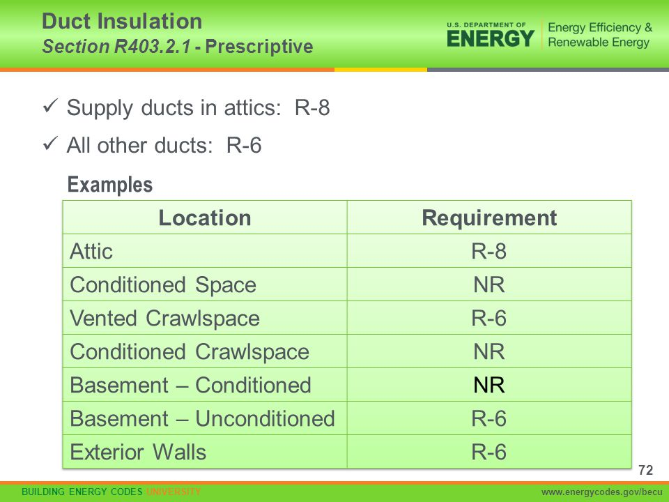 Duct Insulation Section R403.2.1 - Prescriptive