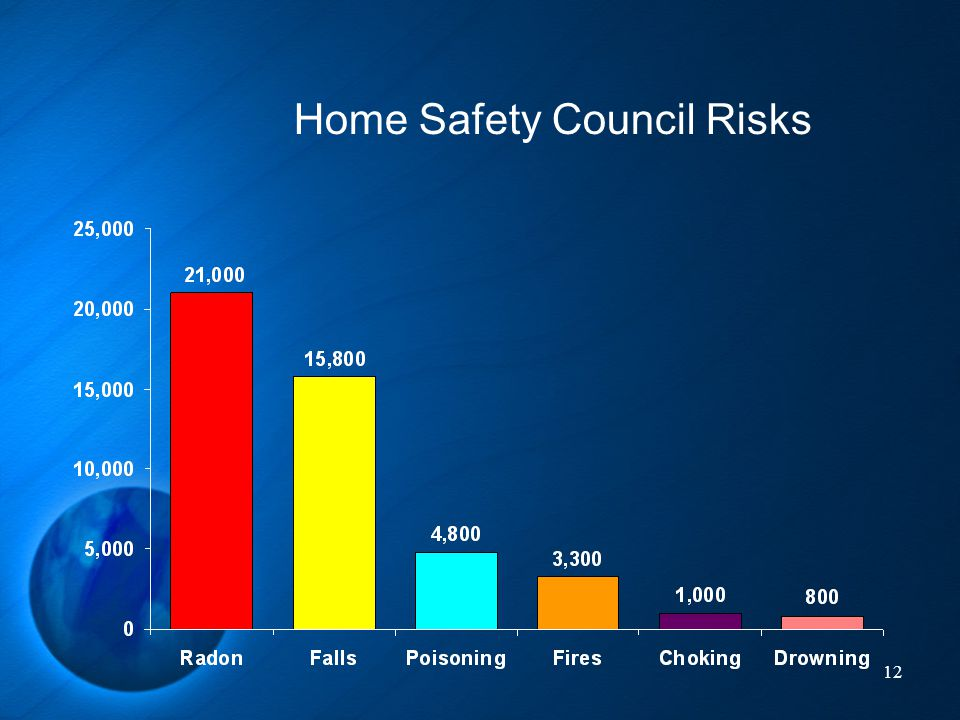 Home Safety Council Risks