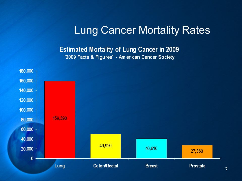 Lung Cancer Mortality Rates