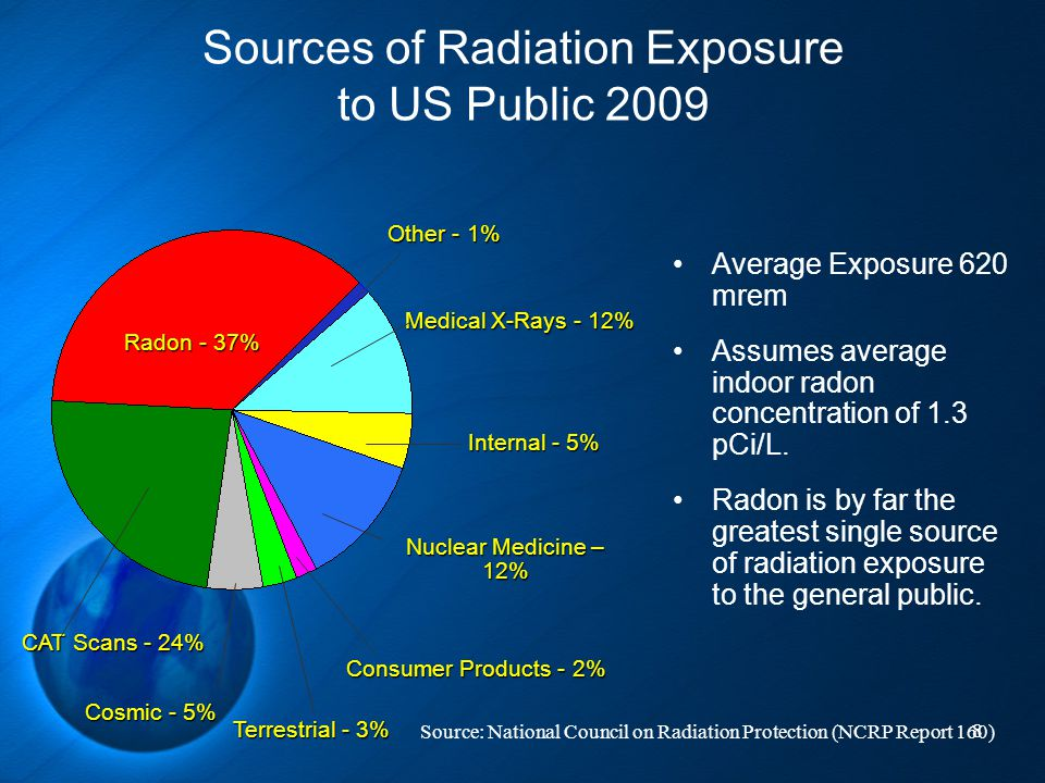 Sources of Radiation Exposure to US Public 2009