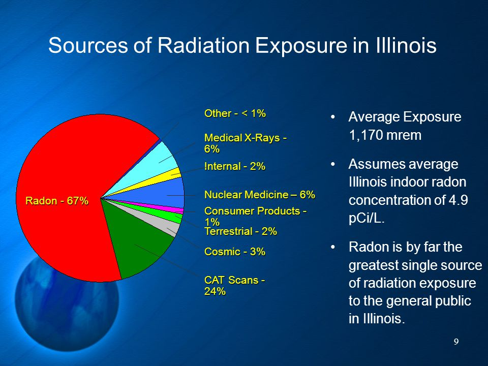 Sources of Radiation Exposure in Illinois