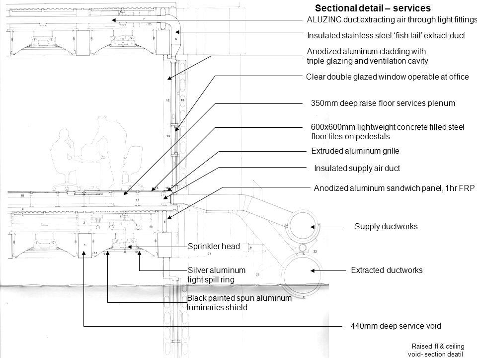 Raised fl & ceiling void- section deatil