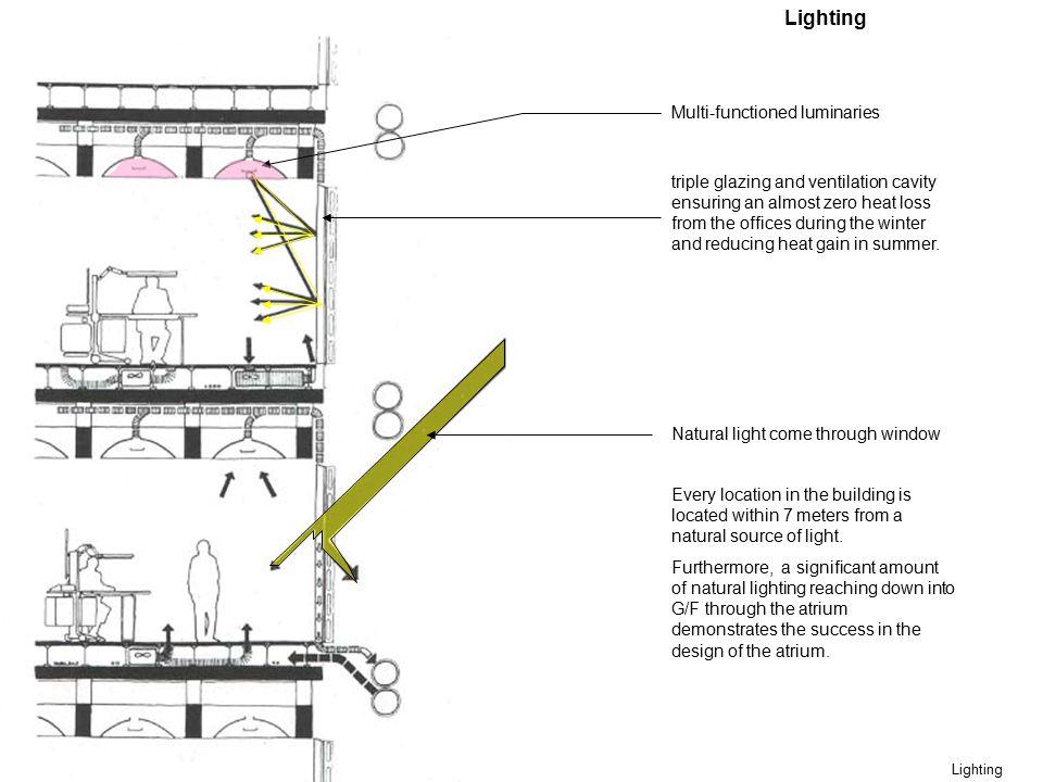 Lighting Multi-functioned luminaries