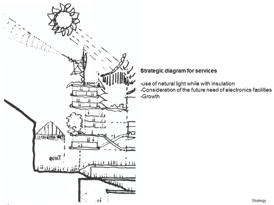 Strategic diagram for services
