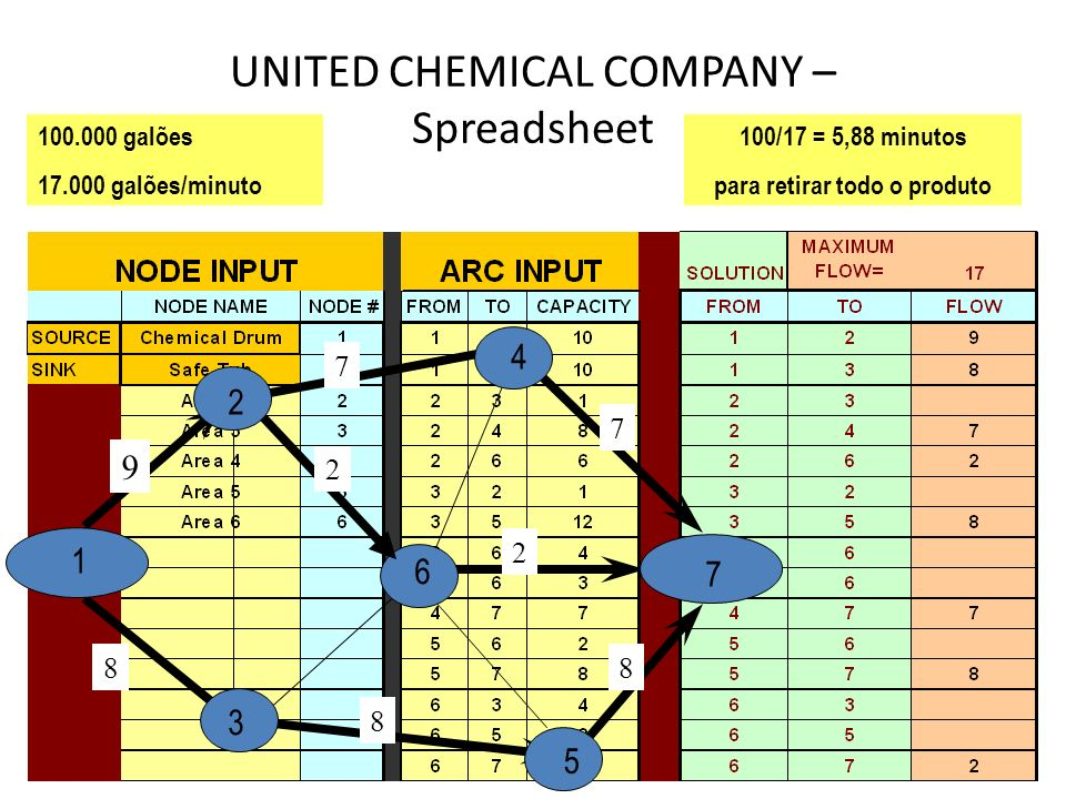 UNITED CHEMICAL COMPANY – Spreadsheet