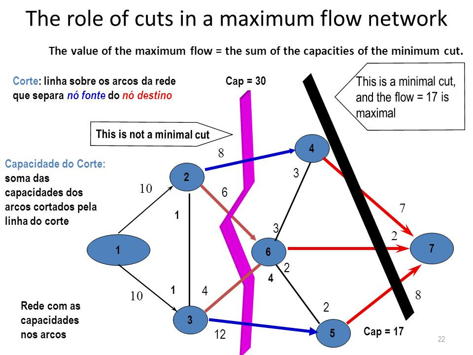 The role of cuts in a maximum flow network