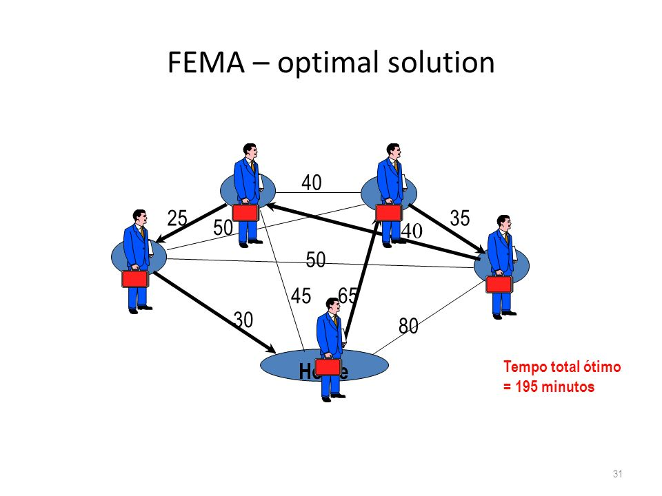 FEMA – optimal solution
