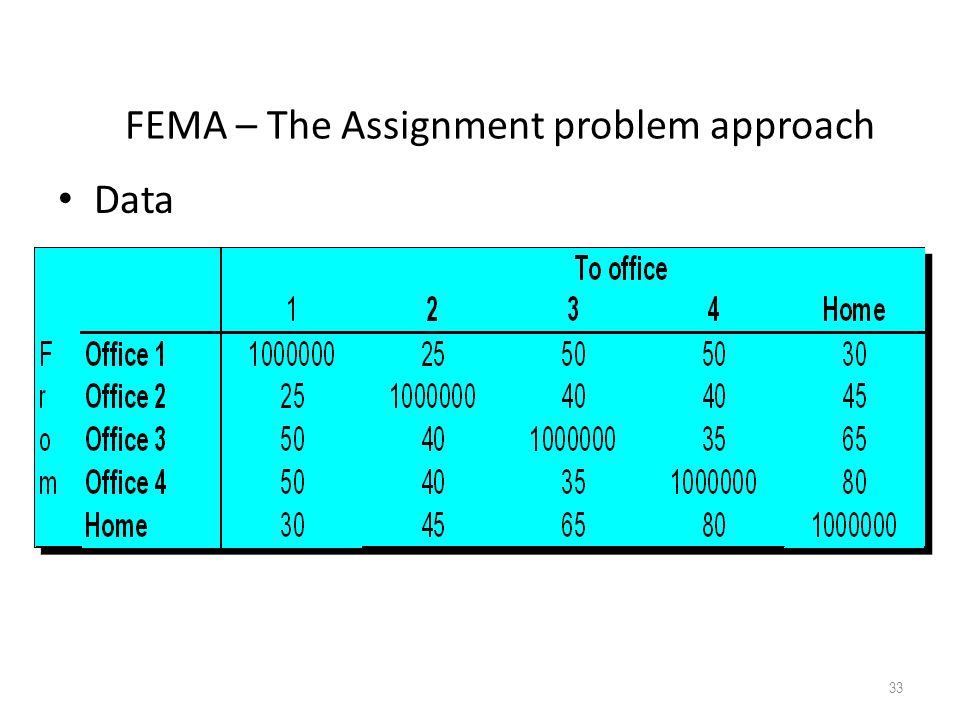 FEMA – The Assignment problem approach