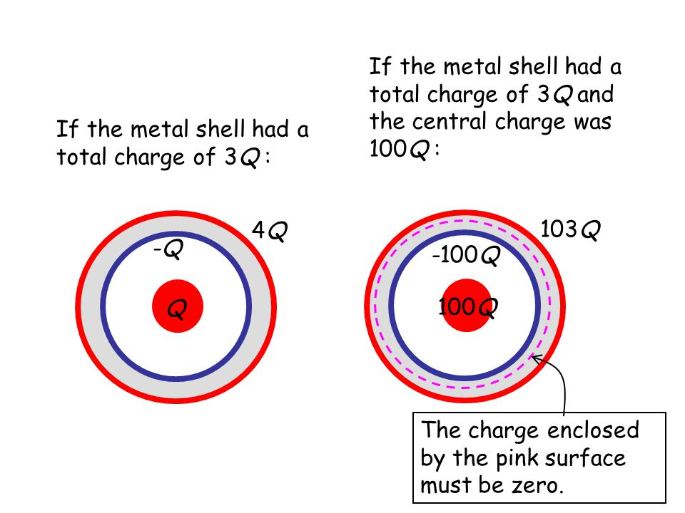 If the metal shell had a total charge of 3Q and the central charge was 100Q :