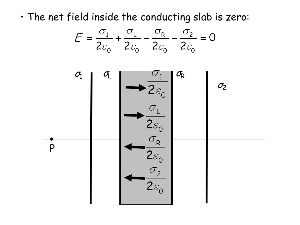 • The net field inside the conducting slab is zero: