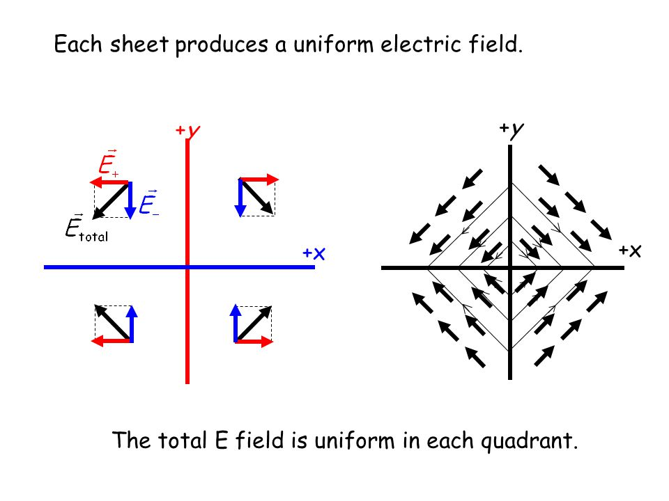 Each sheet produces a uniform electric field.