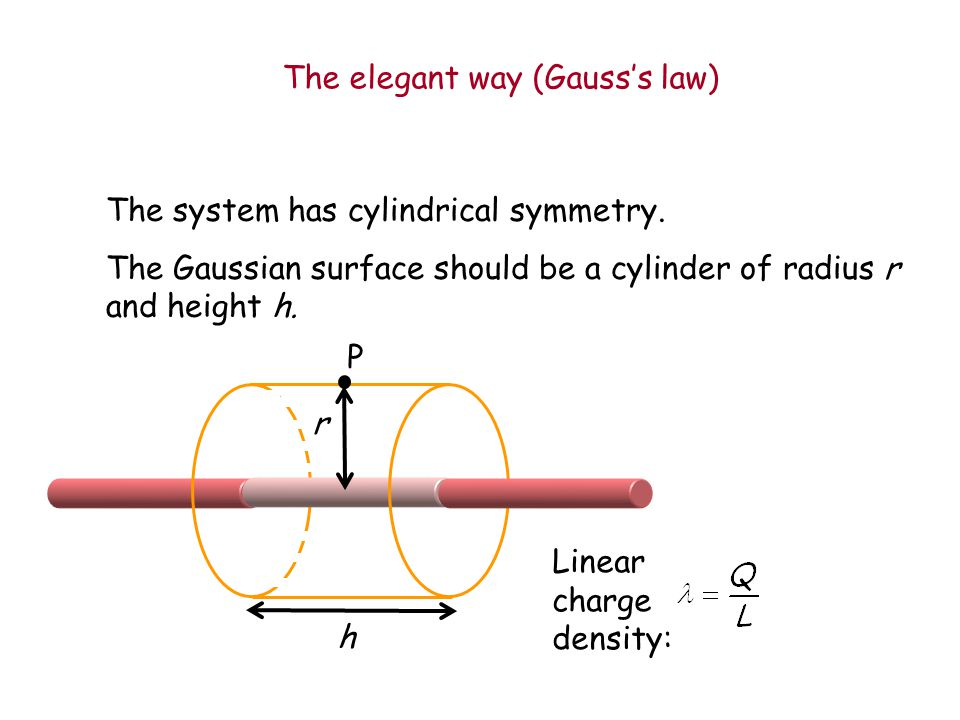 The elegant way (Gauss's law)