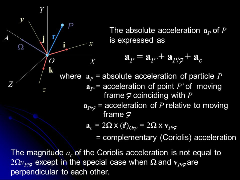 Y y. P. The absolute acceleration aP of P is expressed as. A. r. j. x. i. W. aP = aP' + aP/F + ac.