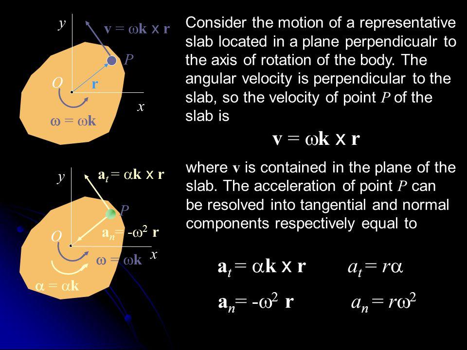 v = wk x r at = ak x r at = ra an= -w2 r an = rw2 y