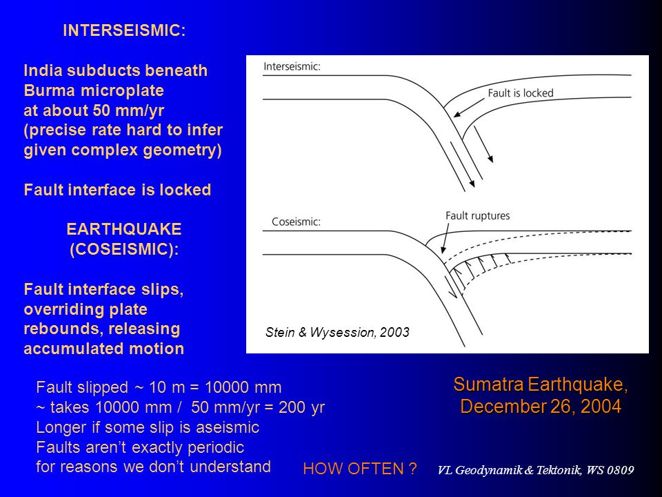 EARTHQUAKE (COSEISMIC):